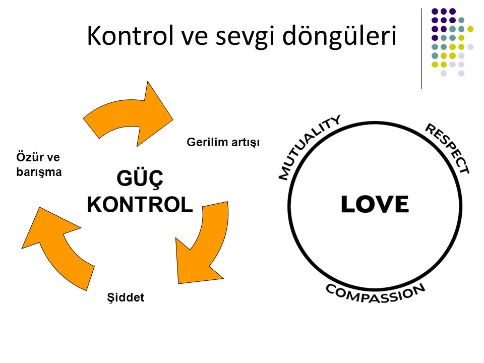Kontrol ve sevgi döngüleri