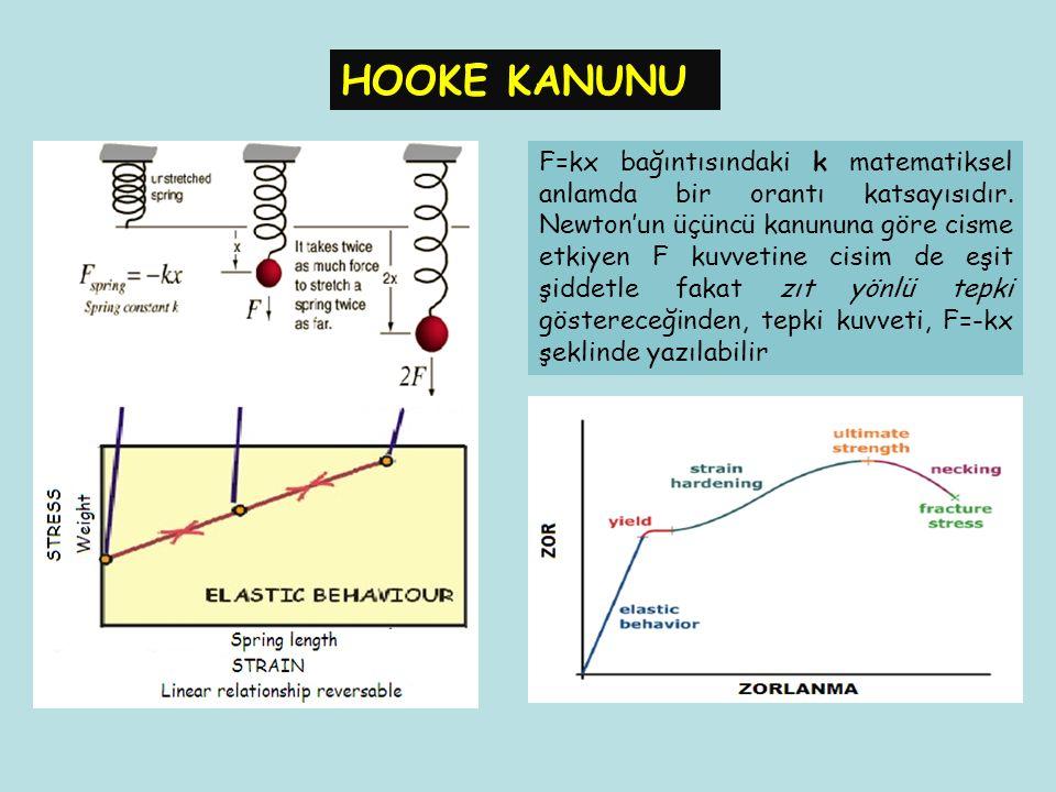 HOOKE KANUNU
