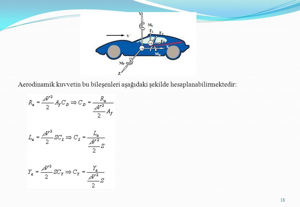 Aerodinamik kuvvetin bu bileşenleri aşağıdaki şekilde hesaplanabilirmektedir: