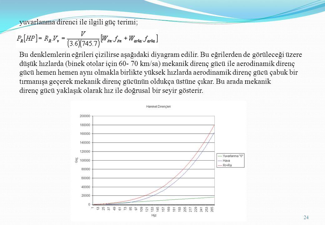 yuvarlanma direnci ile ilgili güç terimi; Bu denklemlerin eğrileri çizilirse aşağıdaki diyagram edilir.