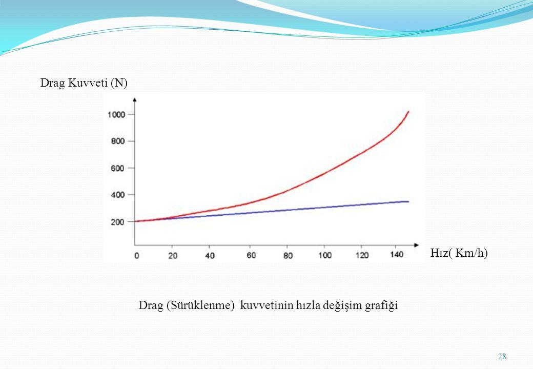 Drag Kuvveti (N) Hız( Km/h) Drag (Sürüklenme) kuvvetinin hızla değişim grafiği