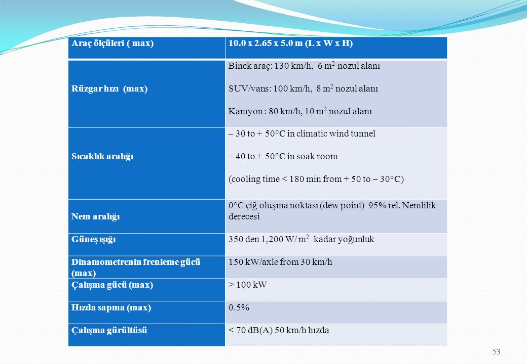 Araç ölçüleri ( max) 10.0 x 2.65 x 5.0 m (L x W x H) Rüzgar hızı (max) Binek araç: 130 km/h, 6 m2 nozul alanı.