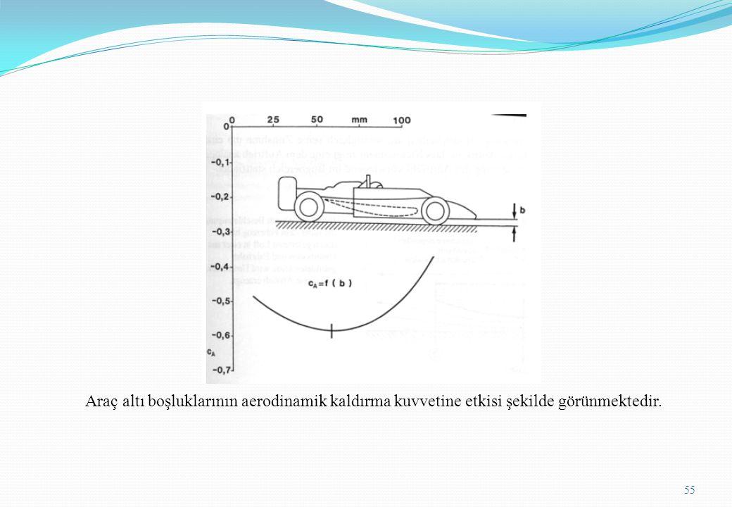 Araç altı boşluklarının aerodinamik kaldırma kuvvetine etkisi şekilde görünmektedir.