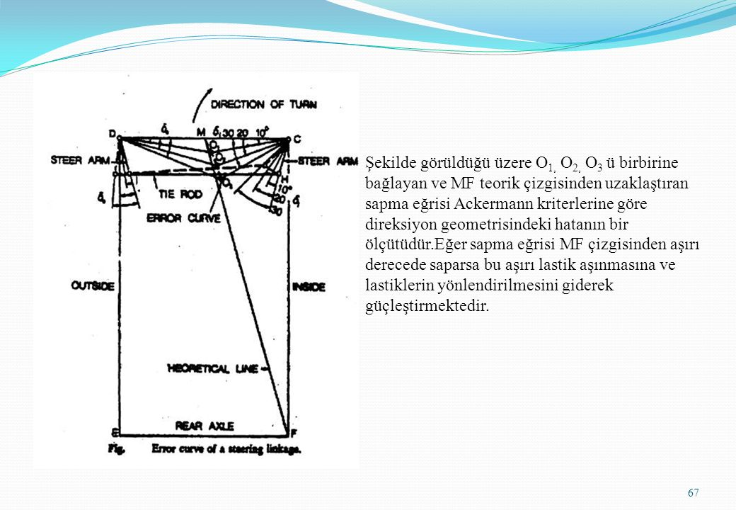 Şekilde görüldüğü üzere O1, O2, O3 ü birbirine bağlayan ve MF teorik çizgisinden uzaklaştıran sapma eğrisi Ackermann kriterlerine göre direksiyon geometrisindeki hatanın bir ölçütüdür.Eğer sapma eğrisi MF çizgisinden aşırı derecede saparsa bu aşırı lastik aşınmasına ve lastiklerin yönlendirilmesini giderek güçleştirmektedir.