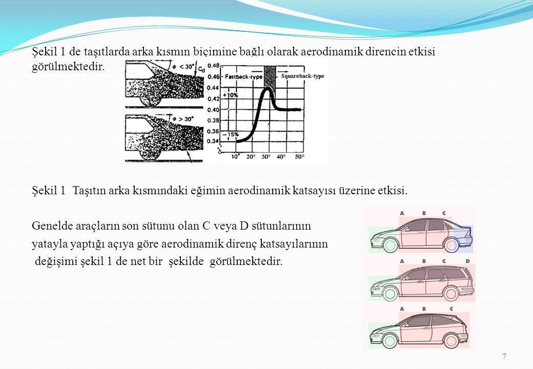 Şekil 1 de taşıtlarda arka kısmın biçimine bağlı olarak aerodinamik direncin etkisi görülmektedir.