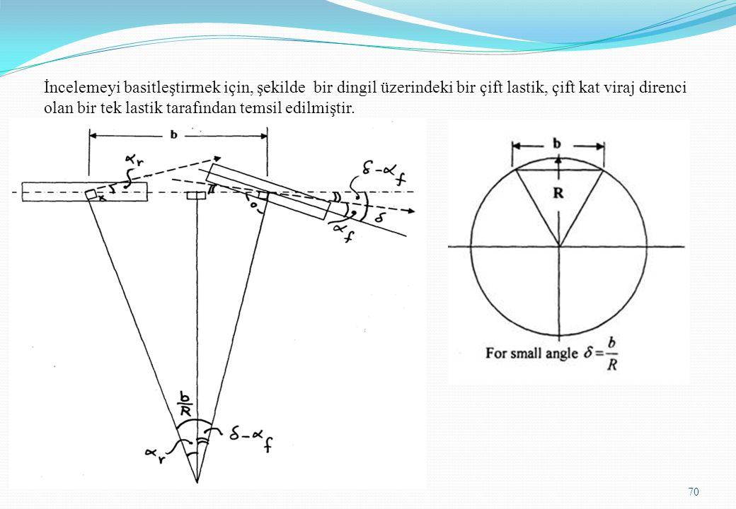 İncelemeyi basitleştirmek için, şekilde bir dingil üzerindeki bir çift lastik, çift kat viraj direnci olan bir tek lastik tarafından temsil edilmiştir.