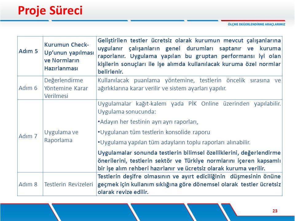 Proje Süreci Adım 5. Kurumun Check- Up'unun yapılması ve Normların Hazırlanması.