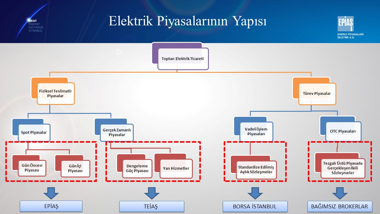 Elektrik Piyasalarının Yapısı