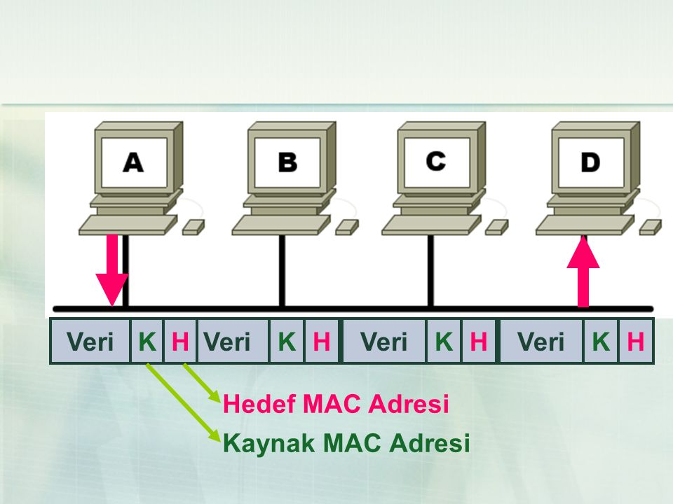 K H Veri Kaynak MAC Adresi Hedef MAC Adresi K H Veri K H Veri K H Veri