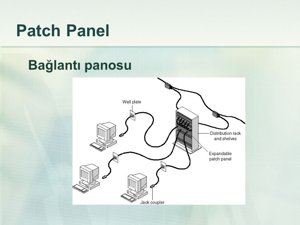 Patch Panel Bağlantı panosu