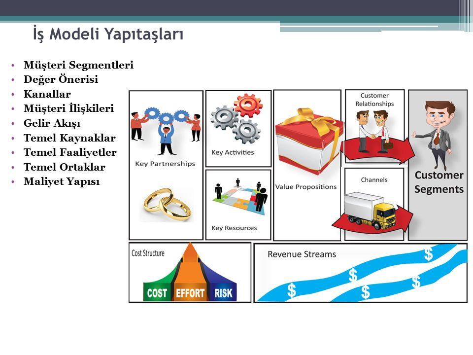 İş Modeli Yapıtaşları Müşteri Segmentleri Değer Önerisi Kanallar
