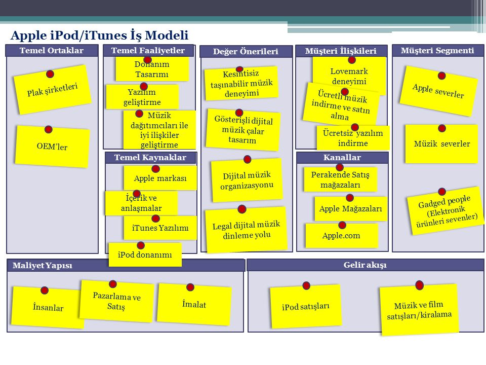 Apple iPod/iTunes İş Modeli