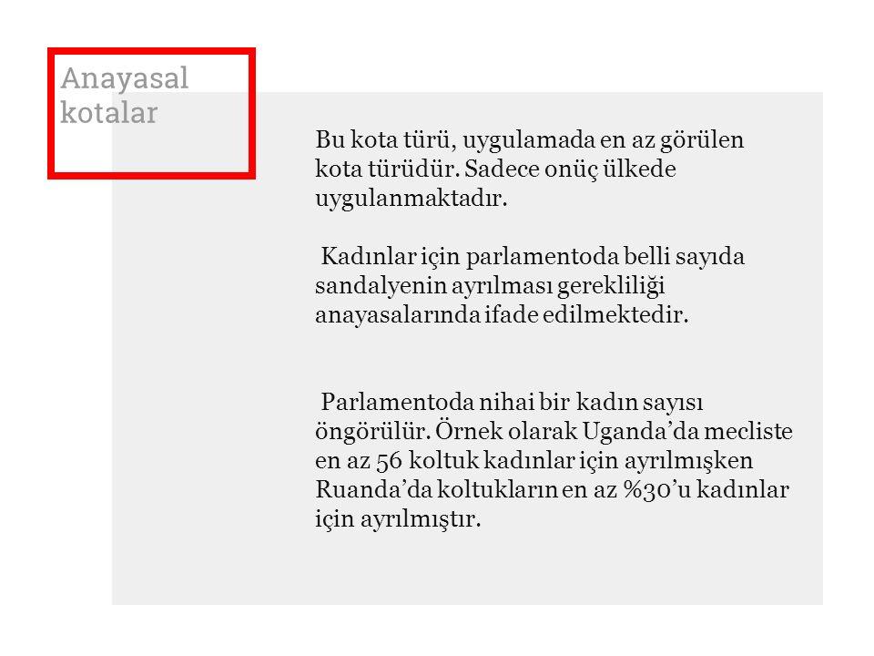 Anayasal kotalar Bu kota türü, uygulamada en az görülen kota türüdür. Sadece onüç ülkede uygulanmaktadır.