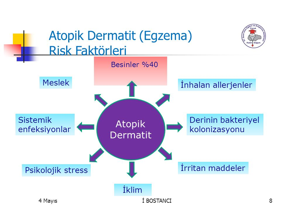 Atopik Dermatit (Egzema) Risk Faktörleri