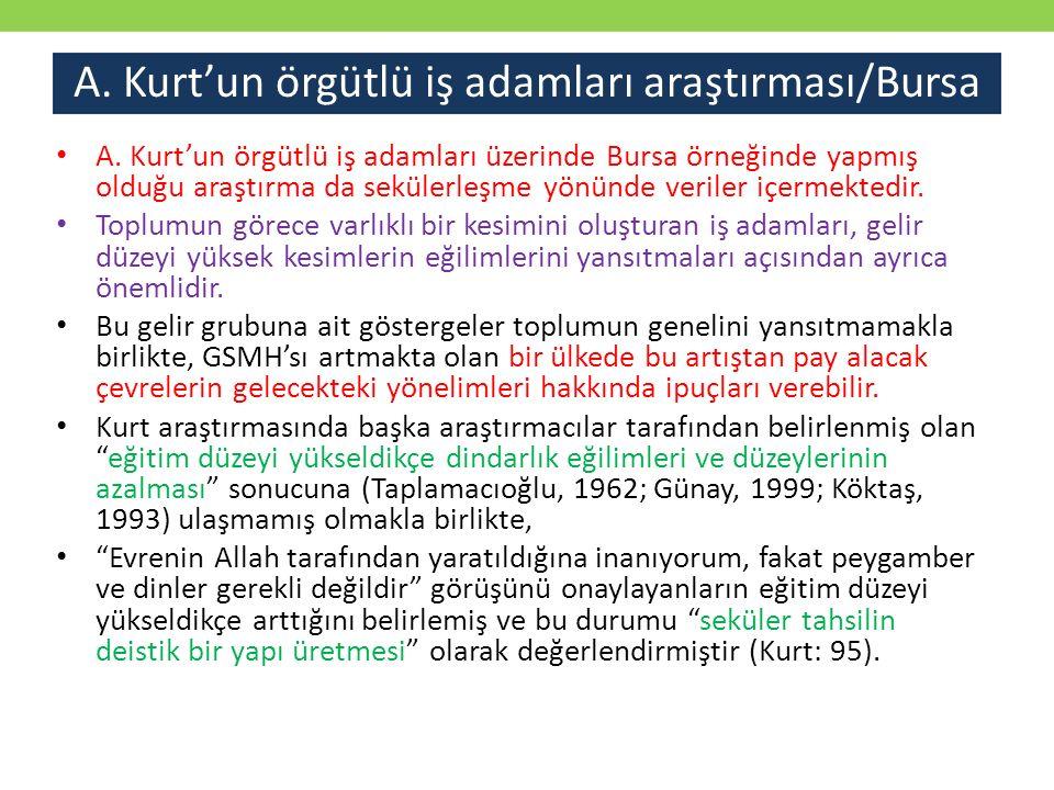 A. Kurt'un örgütlü iş adamları araştırması/Bursa