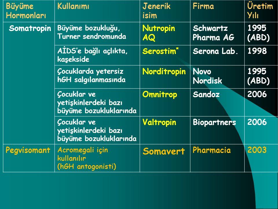 Somavert Büyüme Hormonları Kullanımı Jenerik isim Firma Üretim Yılı