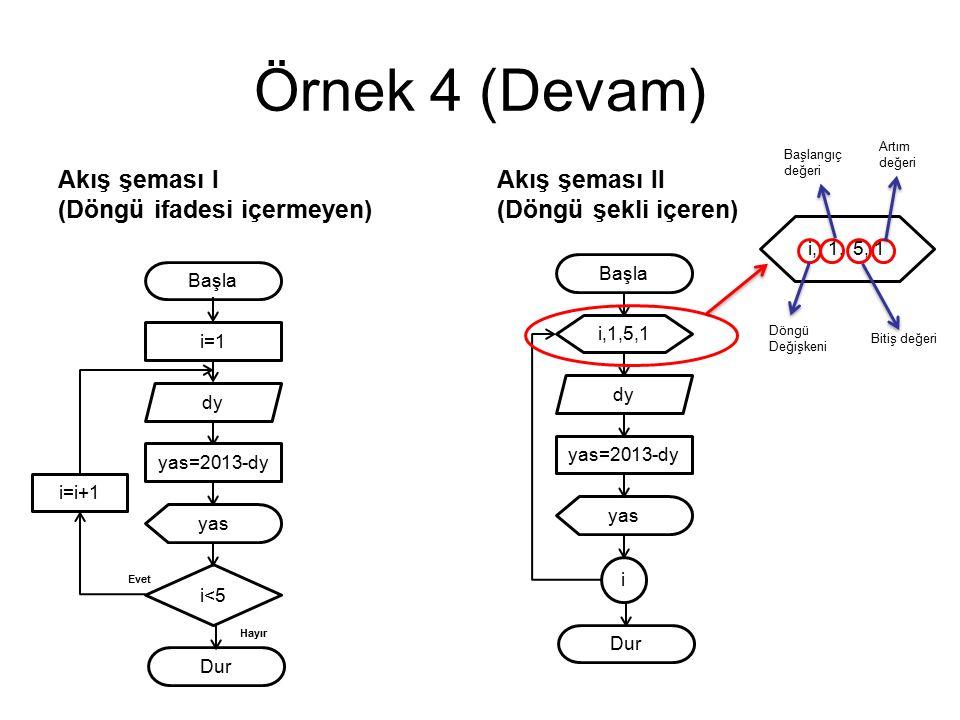 Örnek 4 (Devam) Akış şeması I (Döngü ifadesi içermeyen) Akış şeması II