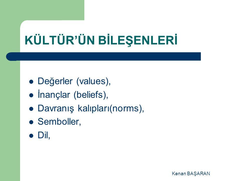 KÜLTÜR'ÜN BİLEŞENLERİ
