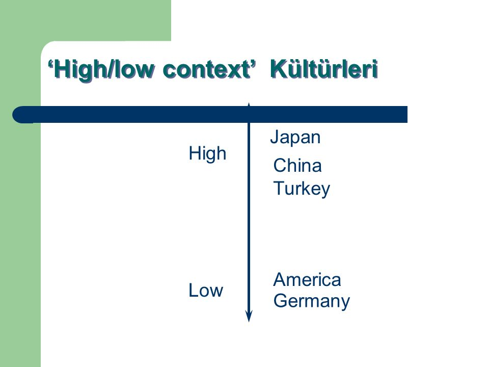 'High/low context' Kültürleri