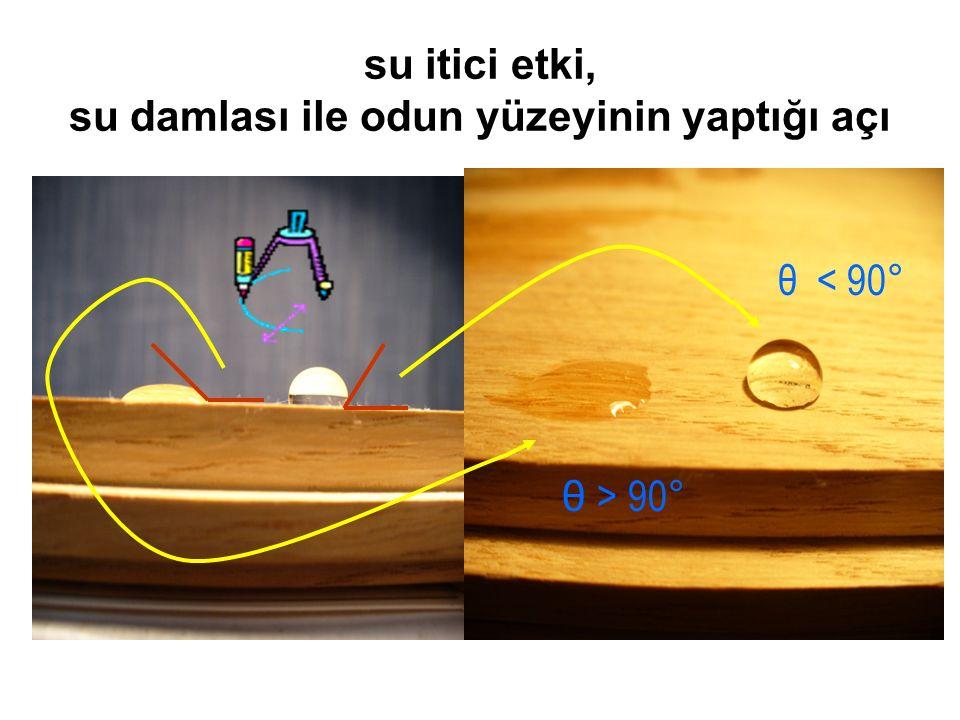 su itici etki, su damlası ile odun yüzeyinin yaptığı açı