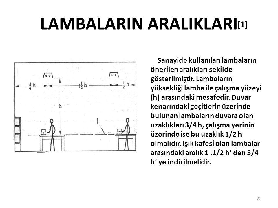 LAMBALARIN ARALIKLARI