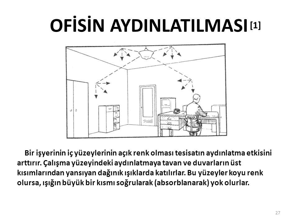 OFİSİN AYDINLATILMASI