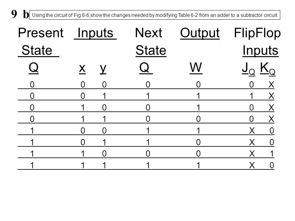 Present Inputs Next Output FlipFlop State State Inputs Q x y Q W JQ KQ