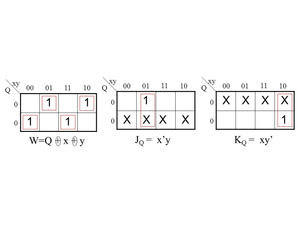 1 X X 1 1 W=Q + x + y JQ = x'y KQ = xy' xy xy xy 00 01 11 10 00 01 11