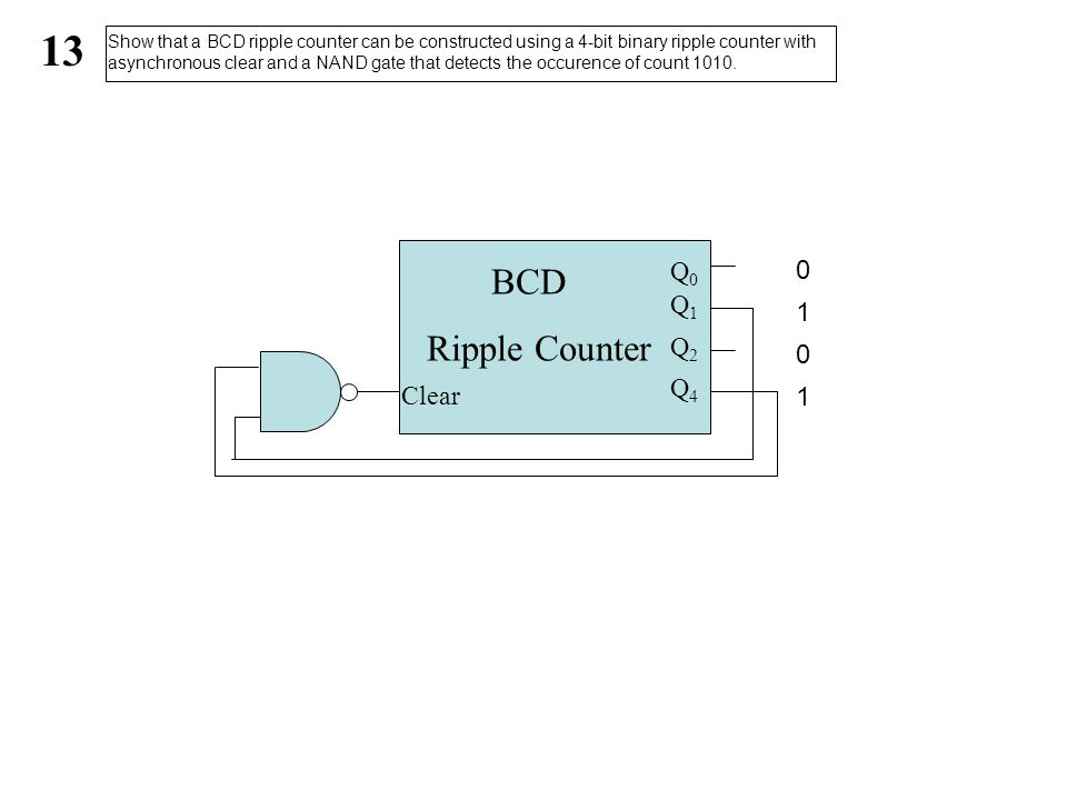 13 BCD Ripple Counter Q0 Q1 1 Q2 Q4 Clear 1