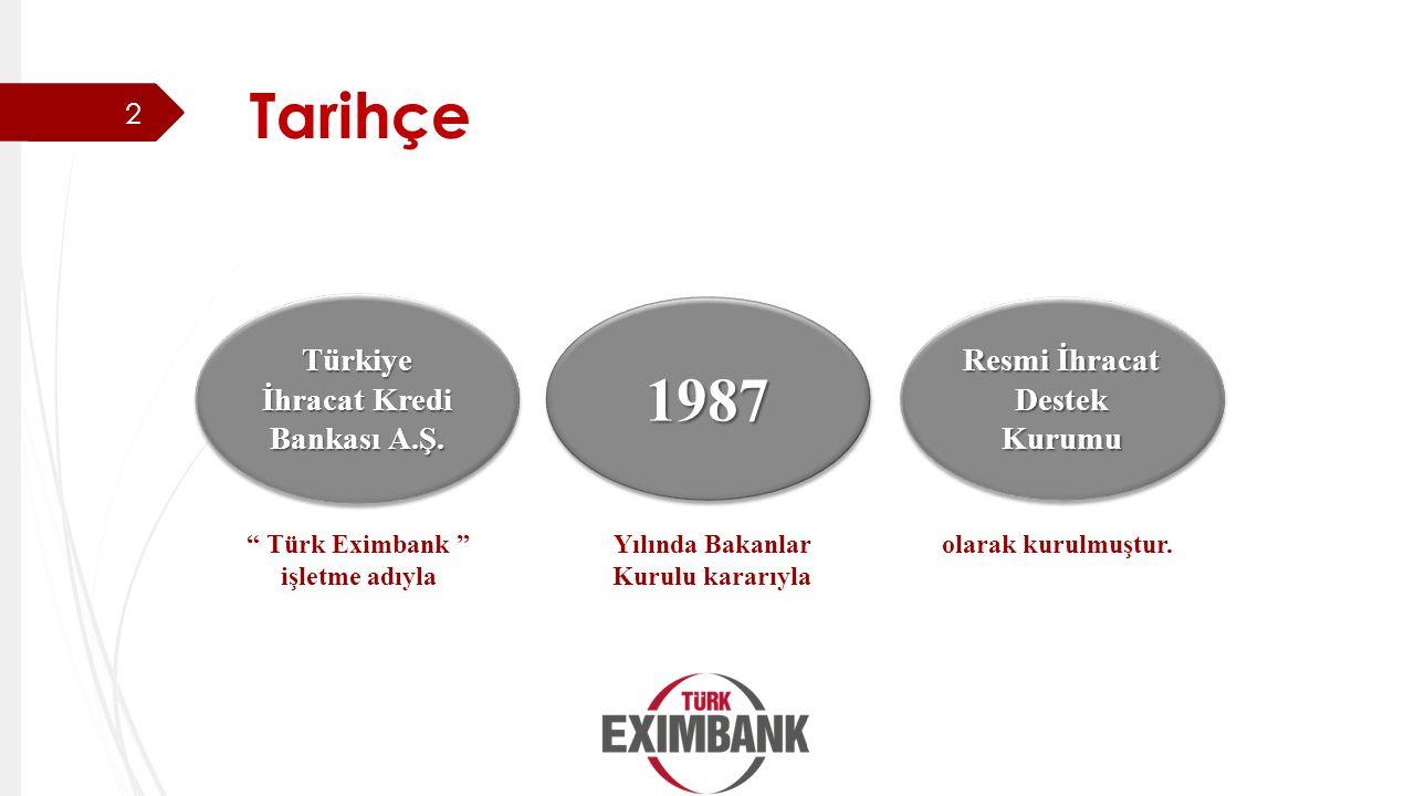 Tarihçe 1987 Türkiye İhracat Kredi Bankası A.Ş.