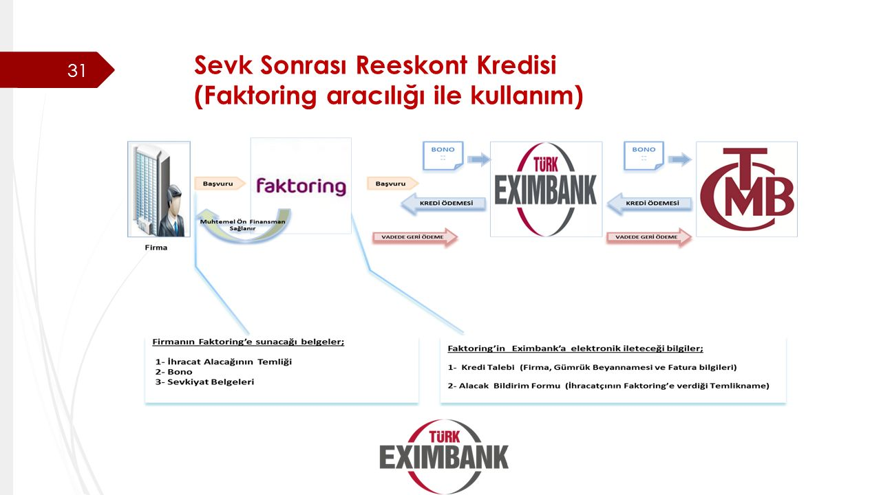 Sevk Sonrası Reeskont Kredisi (Faktoring aracılığı ile kullanım)