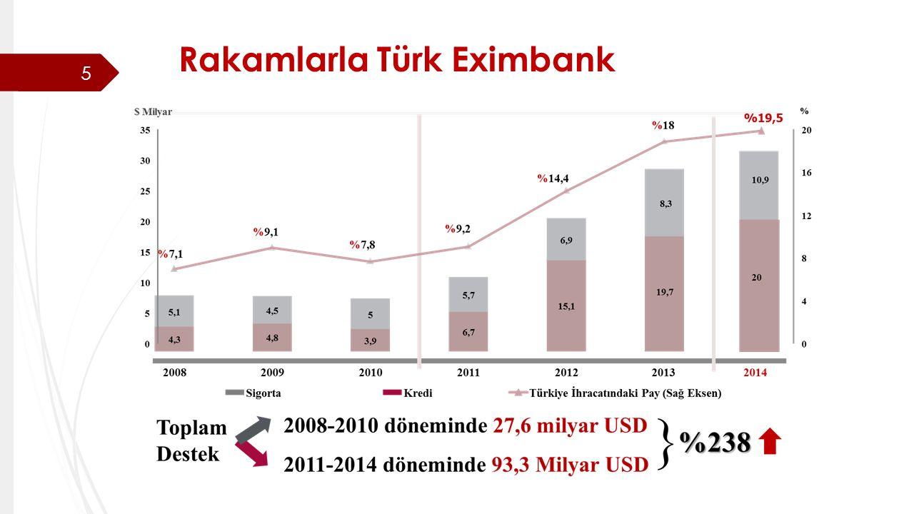 Rakamlarla Türk Eximbank