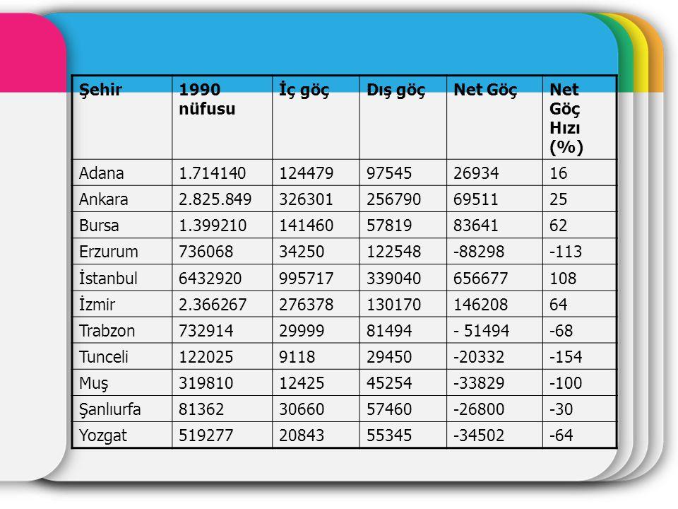 Şehir 1990 nüfusu. İç göç. Dış göç. Net Göç. Net Göç Hızı (%) Adana. 1.714140. 124479. 97545.