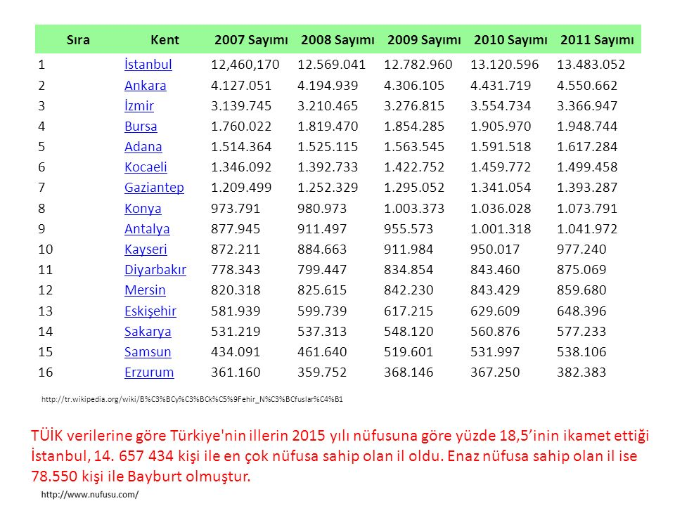 Sıra Kent. 2007 Sayımı. 2008 Sayımı. 2009 Sayımı. 2010 Sayımı. 2011 Sayımı. 1. İstanbul. 12,460,170.