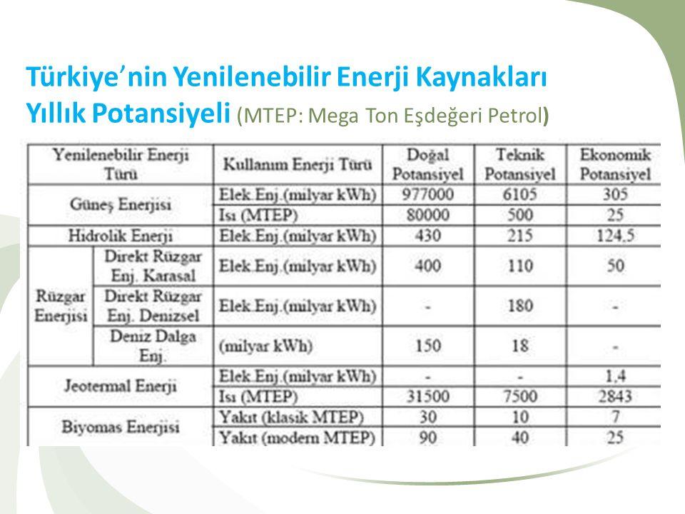 Türkiye'nin Yenilenebilir Enerji Kaynakları Yıllık Potansiyeli (MTEP: Mega Ton Eşdeğeri Petrol)
