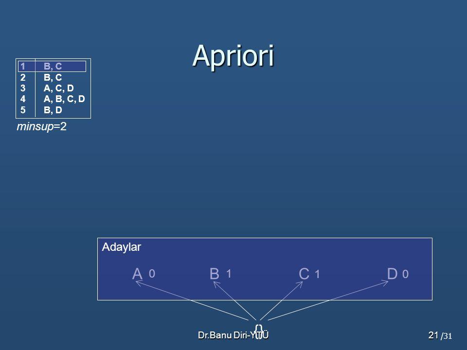 Apriori A B C D {} minsup=2 Adaylar 1 1 B, C A, C, D A, B, C, D B, D
