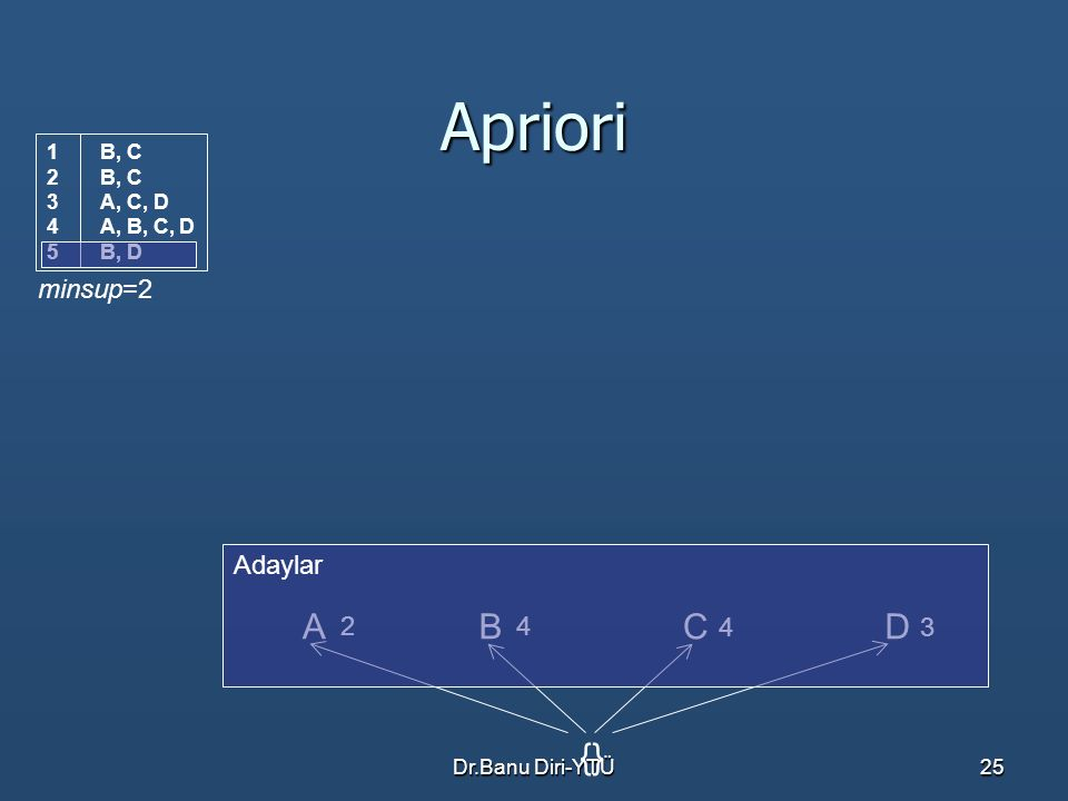 Apriori A B C D {} minsup=2 Adaylar 2 4 4 3 B, C A, C, D A, B, C, D