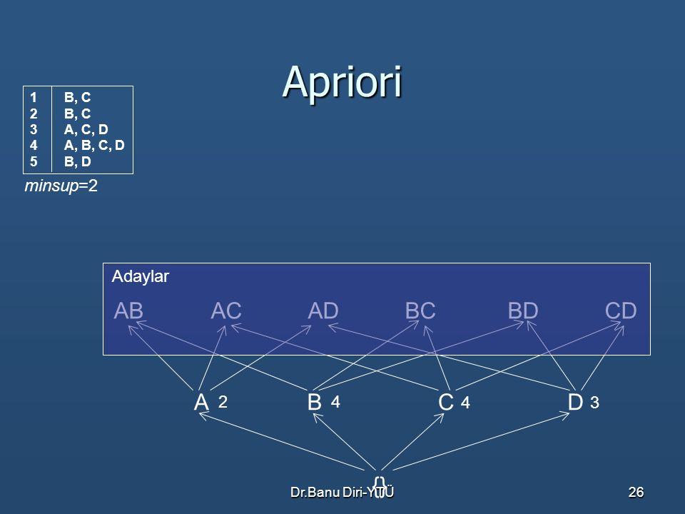 Apriori AB AC AD BC BD CD A B C D {} minsup=2 Adaylar 2 4 4 3 B, C