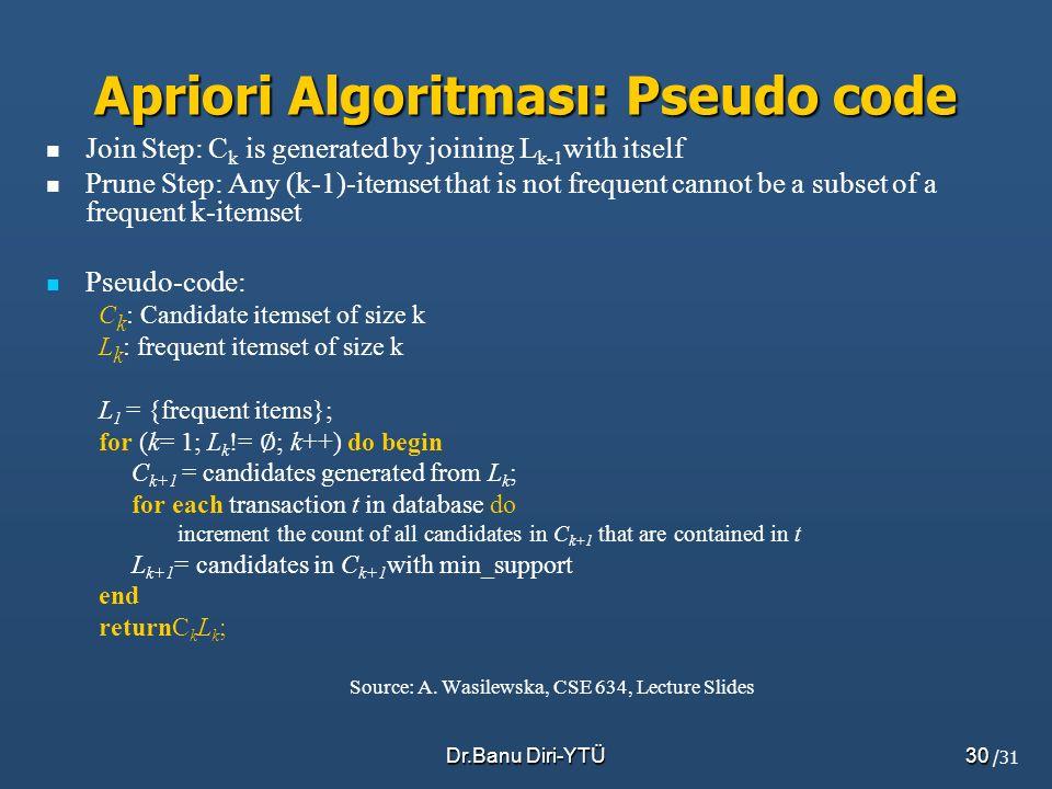 Apriori Algoritması: Pseudo code
