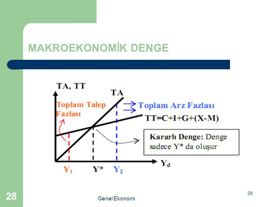 MAKROEKONOMİK DENGE Genel Ekonomi 28