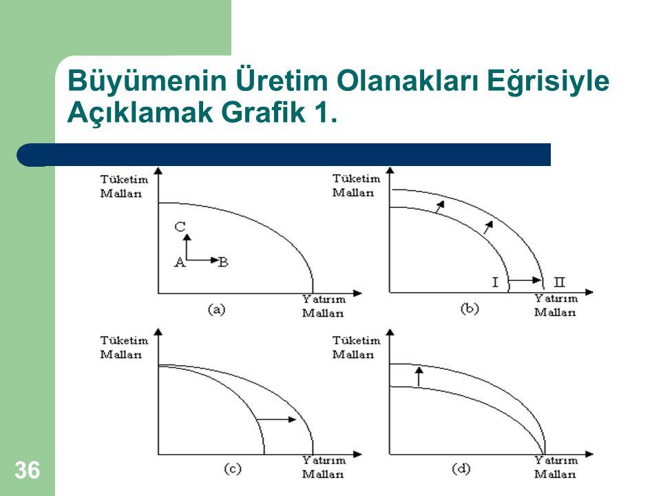 Büyümenin Üretim Olanakları Eğrisiyle Açıklamak Grafik 1.