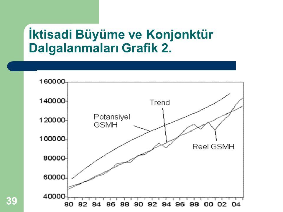 İktisadi Büyüme ve Konjonktür Dalgalanmaları Grafik 2.