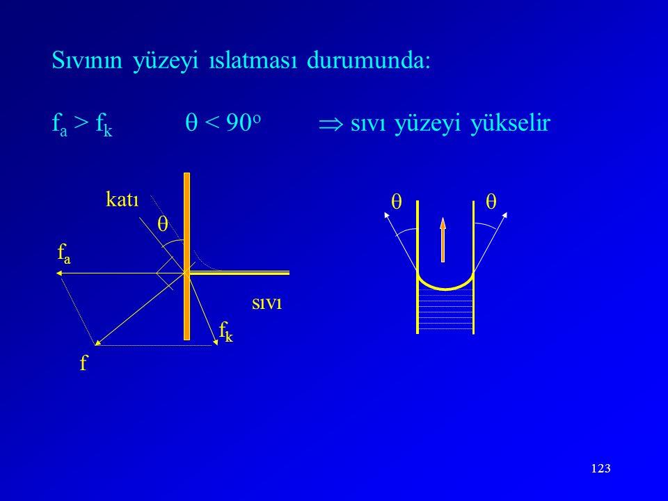 Sıvının yüzeyi ıslatması durumunda: fa > fk.  < 90o