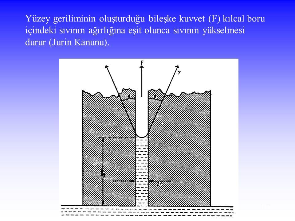 Yüzey geriliminin oluşturduğu bileşke kuvvet (F) kılcal boru içindeki sıvının ağırlığına eşit olunca sıvının yükselmesi durur (Jurin Kanunu).