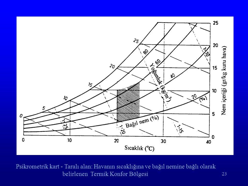 Psikrometrik kart - Taralı alan: Havanın sıcaklığına ve bağıl nemine bağlı olarak