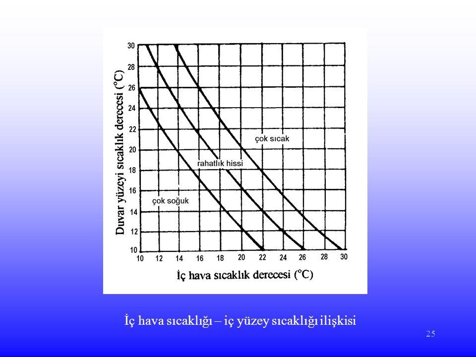 İç hava sıcaklığı – iç yüzey sıcaklığı ilişkisi