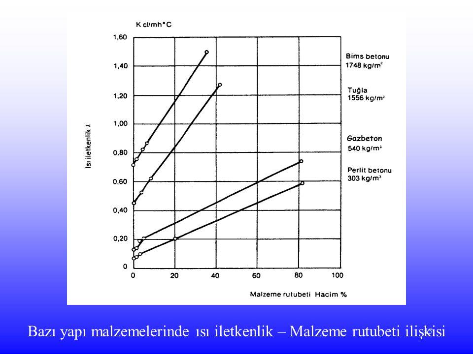 Bazı yapı malzemelerinde ısı iletkenlik – Malzeme rutubeti ilişkisi