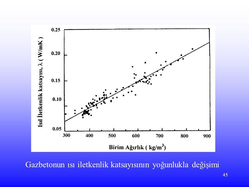 Gazbetonun ısı iletkenlik katsayısının yoğunlukla değişimi