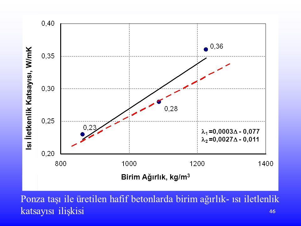 Birim Ağırlık, kg/m3 Isı İletkenlik Katsayısı, W/mK. 1 =0,0003 - 0,077. 2 =0,0027 - 0,011.