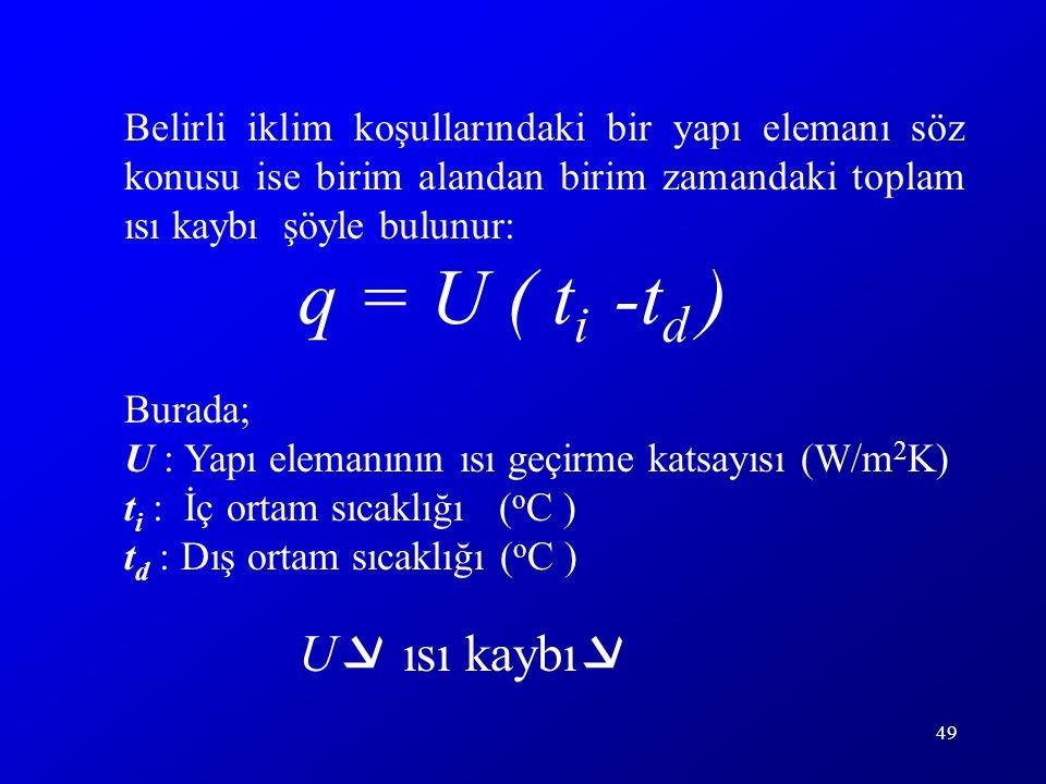 q = U ( ti -td ) U ısı kaybı